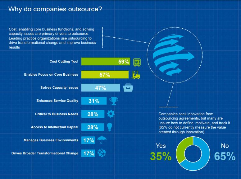 why do company outsource